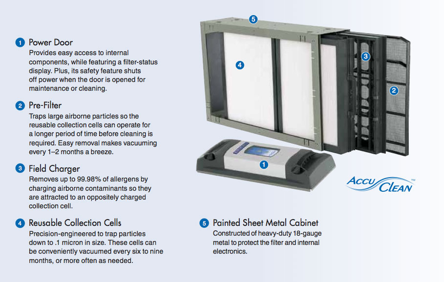 Accuclean Home Air Filtration System Nelson S Heating
